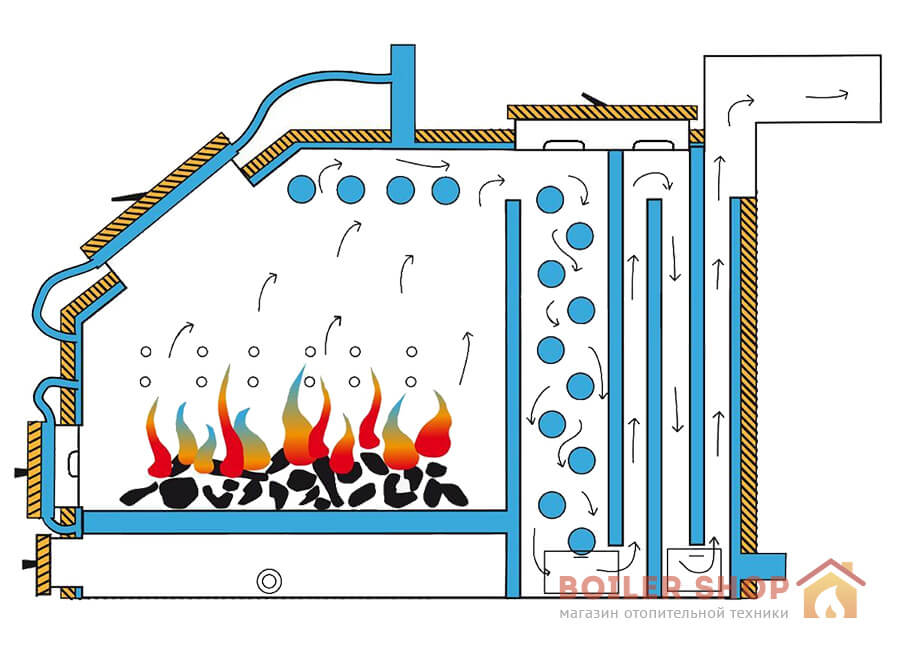 Система отопления своими руками на дровах