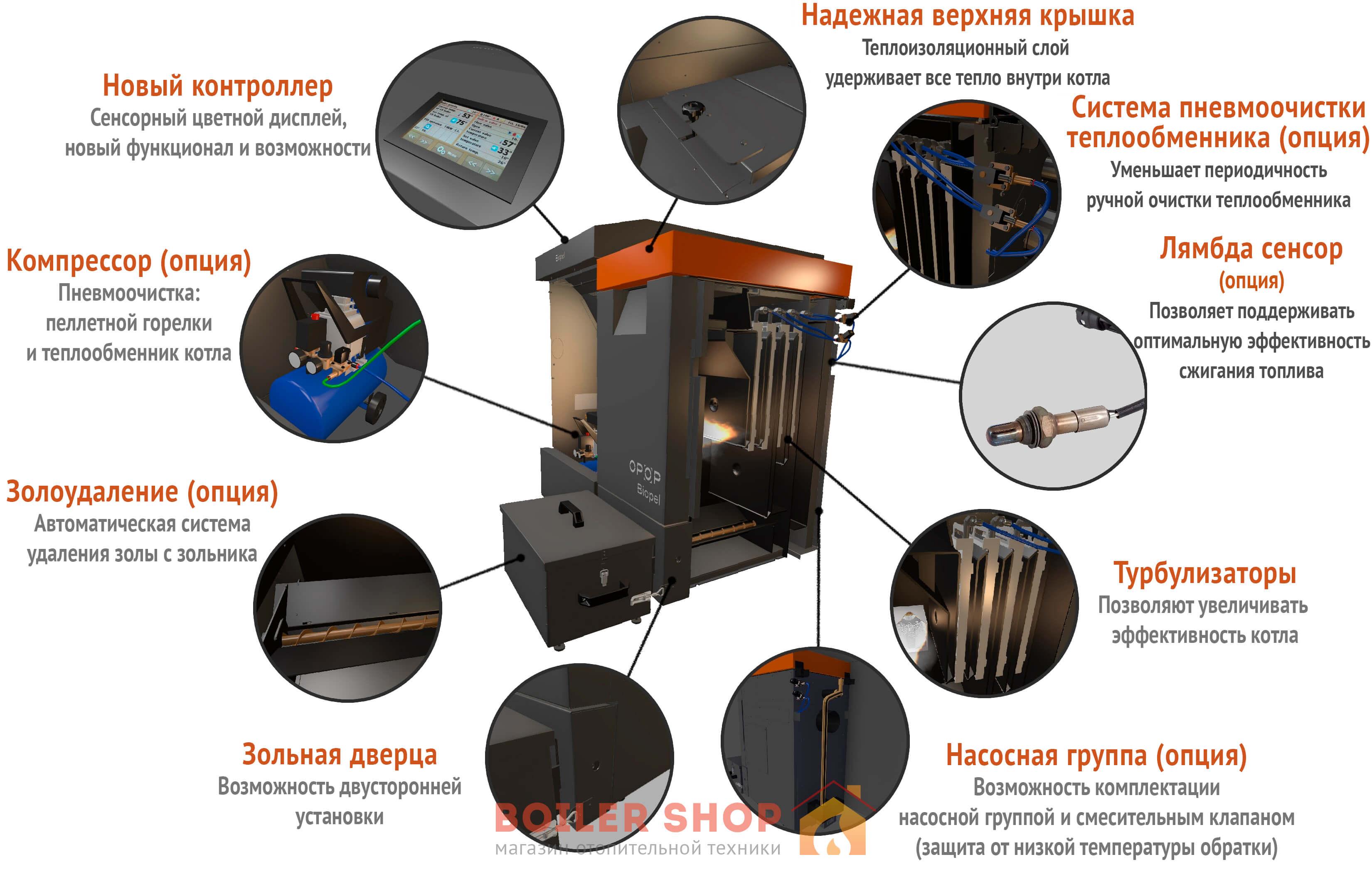 Конструкция и возможная комплектация котлаOpop Biopel Premium 10-40 кВт