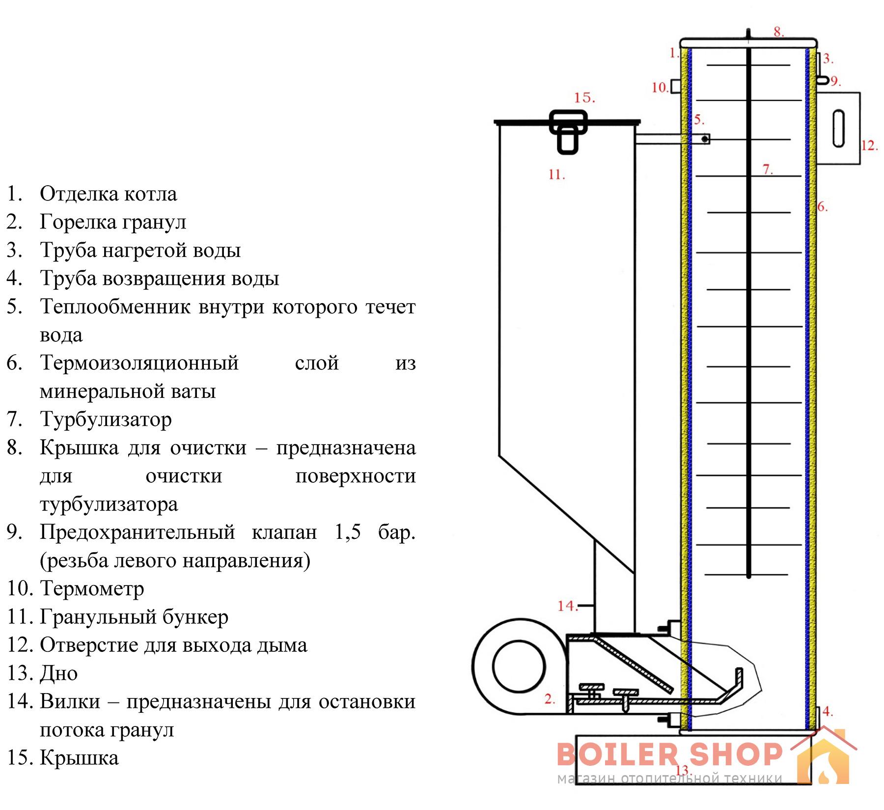 Конструкция котла Stropuva-Pellekra VG15
