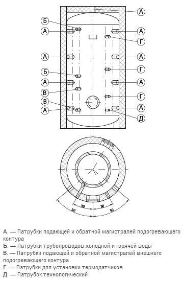 Тепловые аккумуляторы из черной стали серии BTA