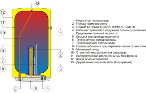 ОКСЕ 5–200 схема