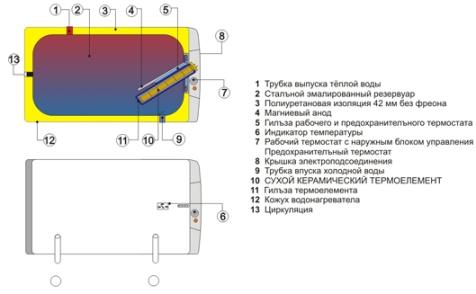 ОКСЕV 100-200